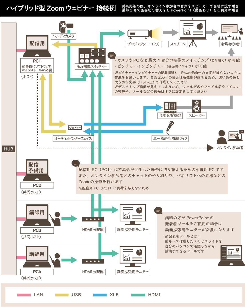ハイブリッド型Zoomウェビナー接続例_high