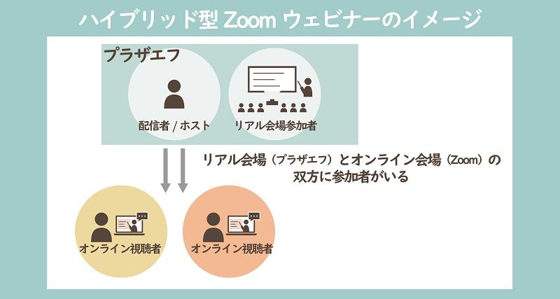 ハイブリッド型Zoomウェビナーのイメージ