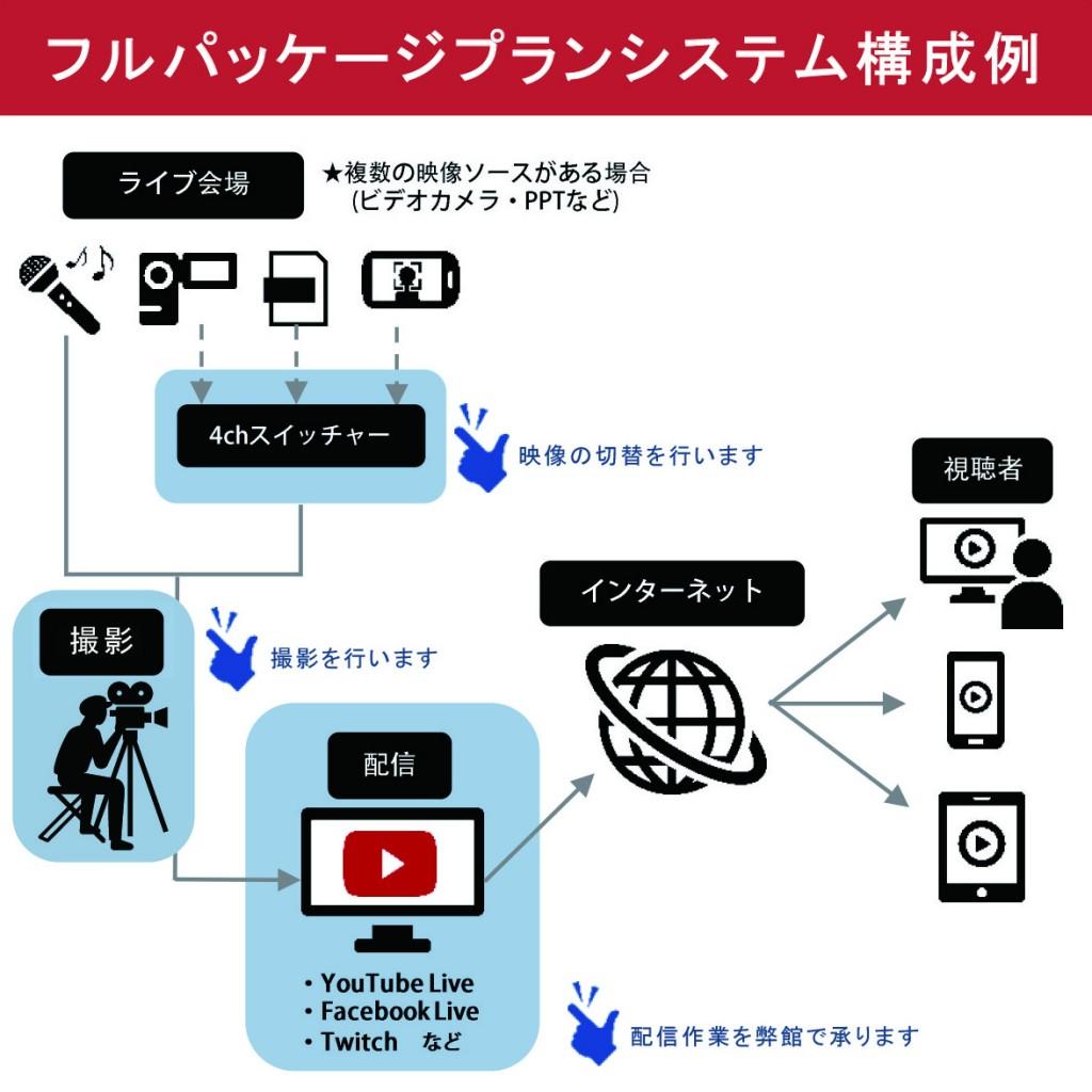 フルパッケージプラン構成例-01-01