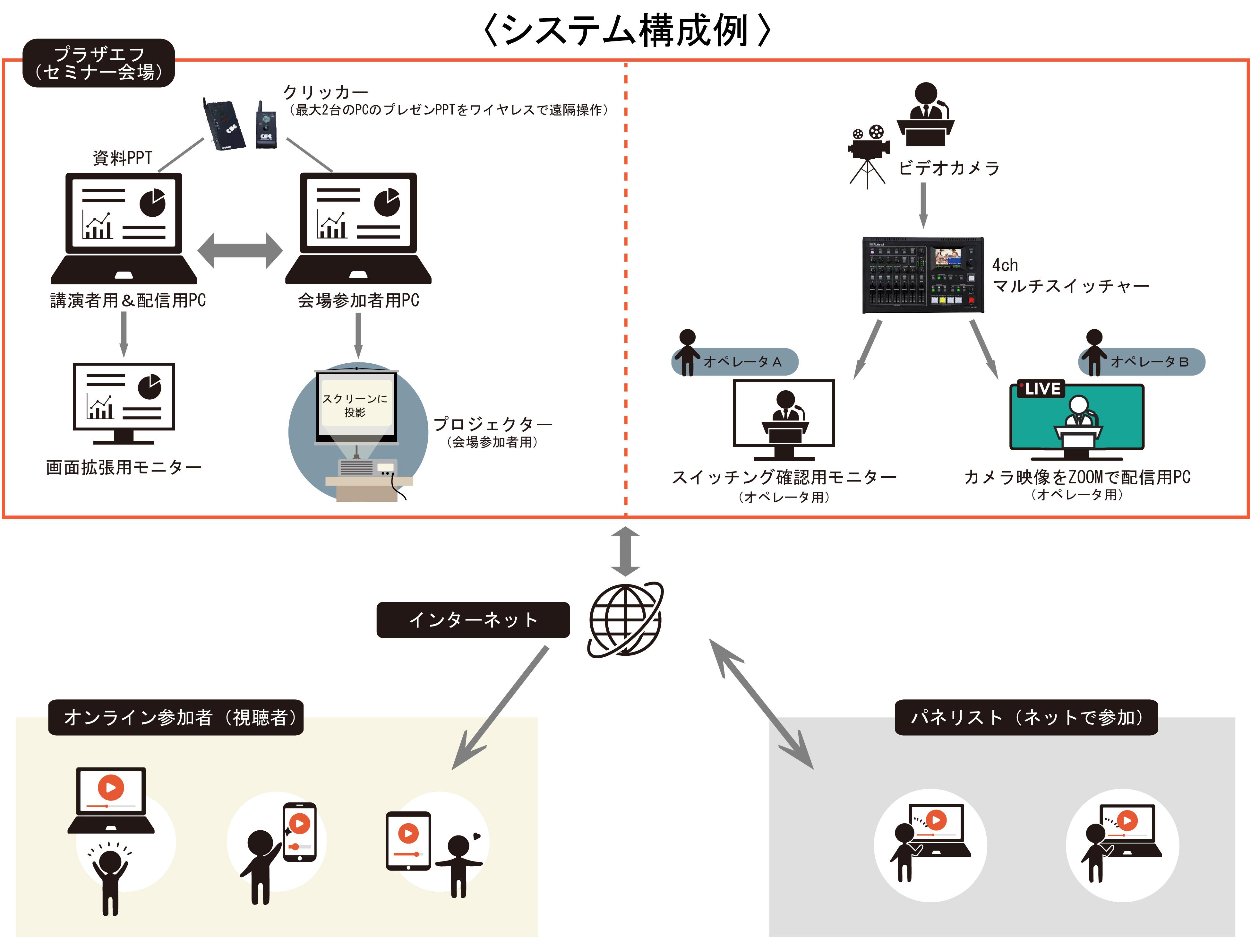 システム構成HP-01
